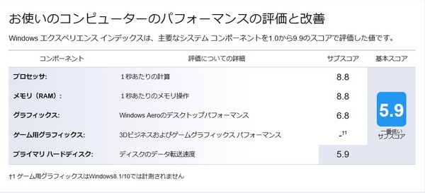 Windowsエクスペリエンスインデックス_SUB-PC2.jpg